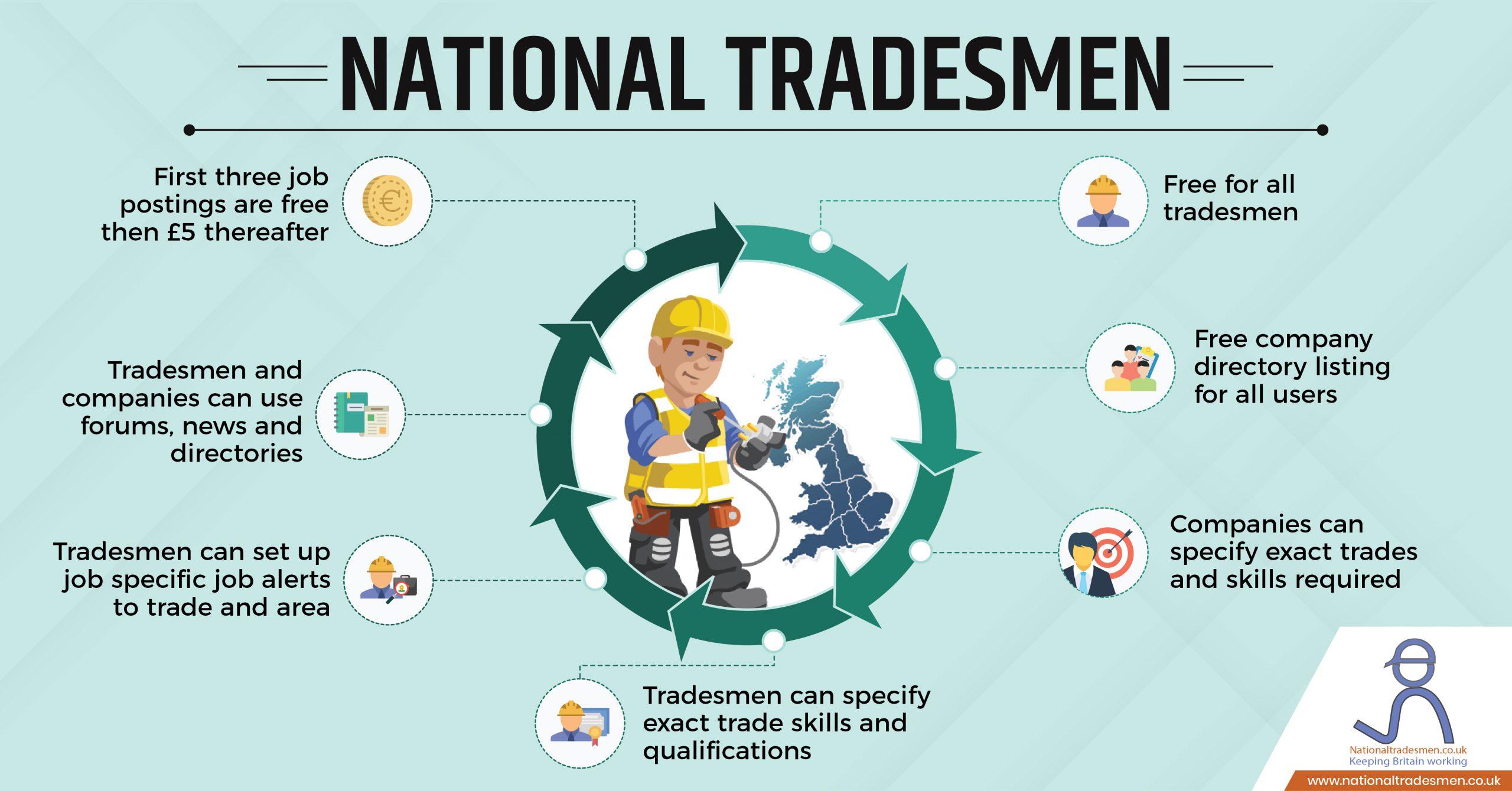 Nationaltradesmen infographic